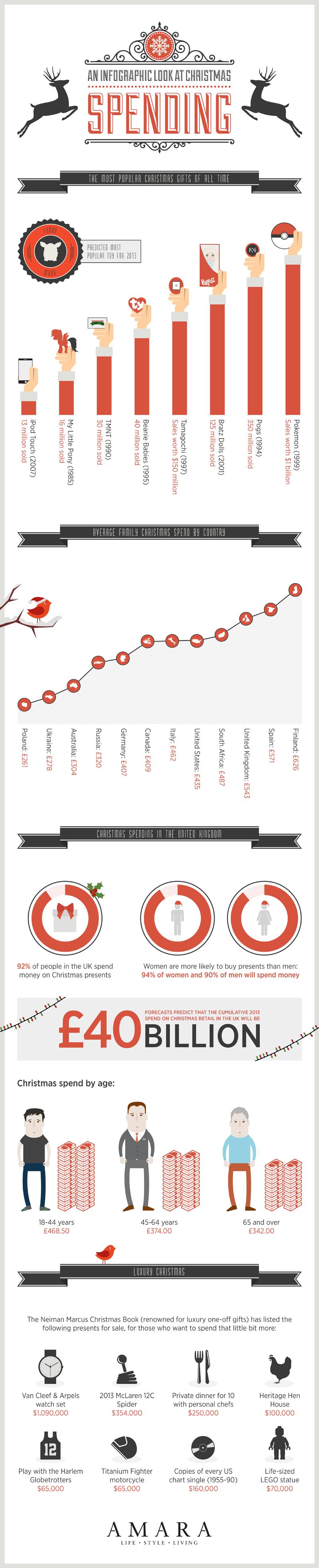Amara Christmas Spending Infographic